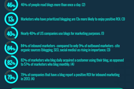 Blog Stats Infographic