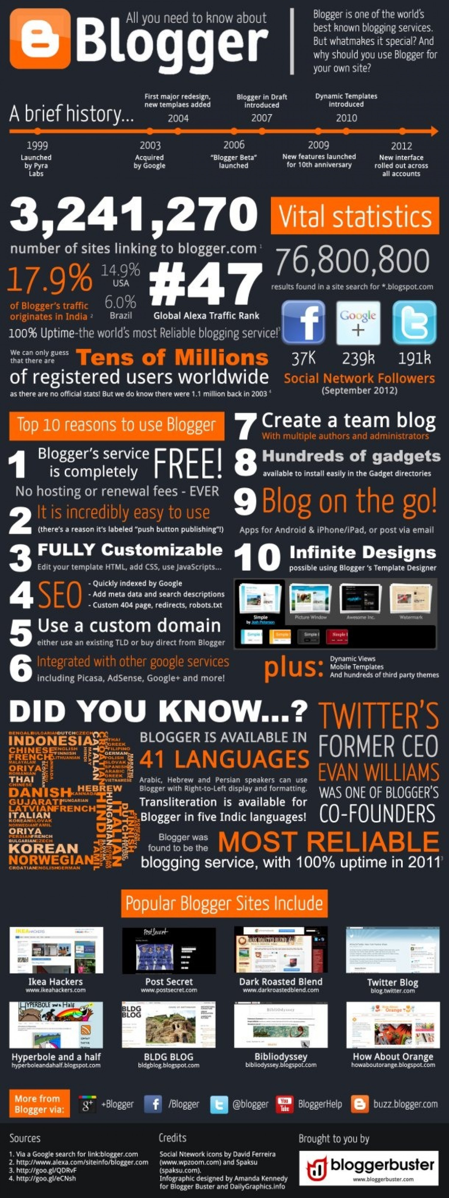 Blogger History Infographic