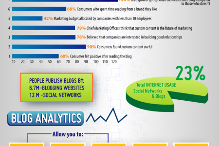 Blogging: An Option to Reach a Wider Audience and Create Brand Awareness Infographic