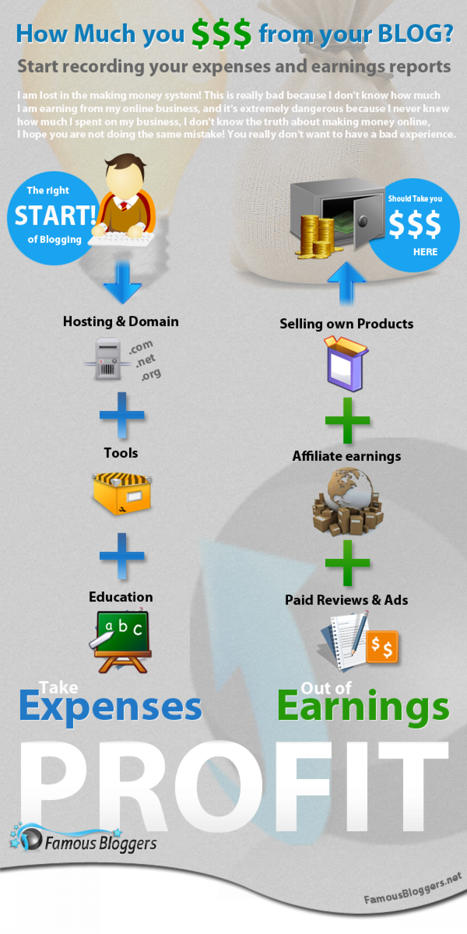 Blogging and the Un-Sexy Truth About Online Money Making Infographic