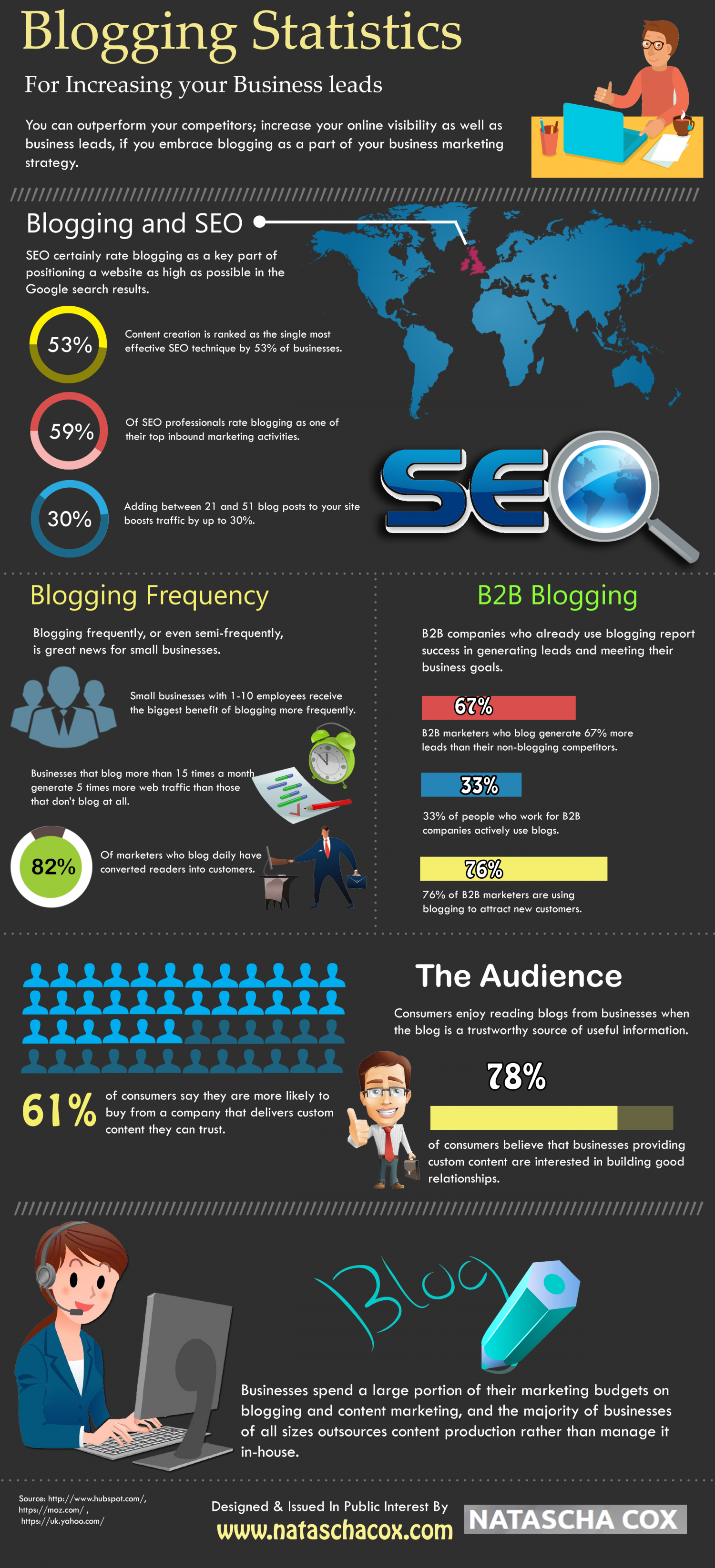 Blogging Statistics For Increasing your Business leads Infographic
