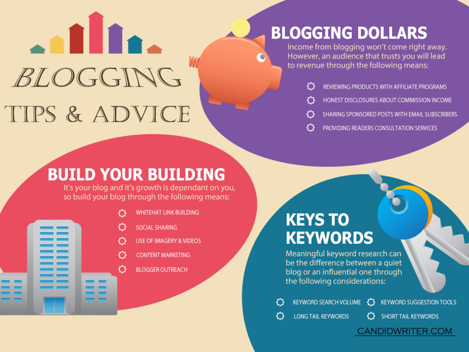 Blogging Tips And Advice Infographic Infographic