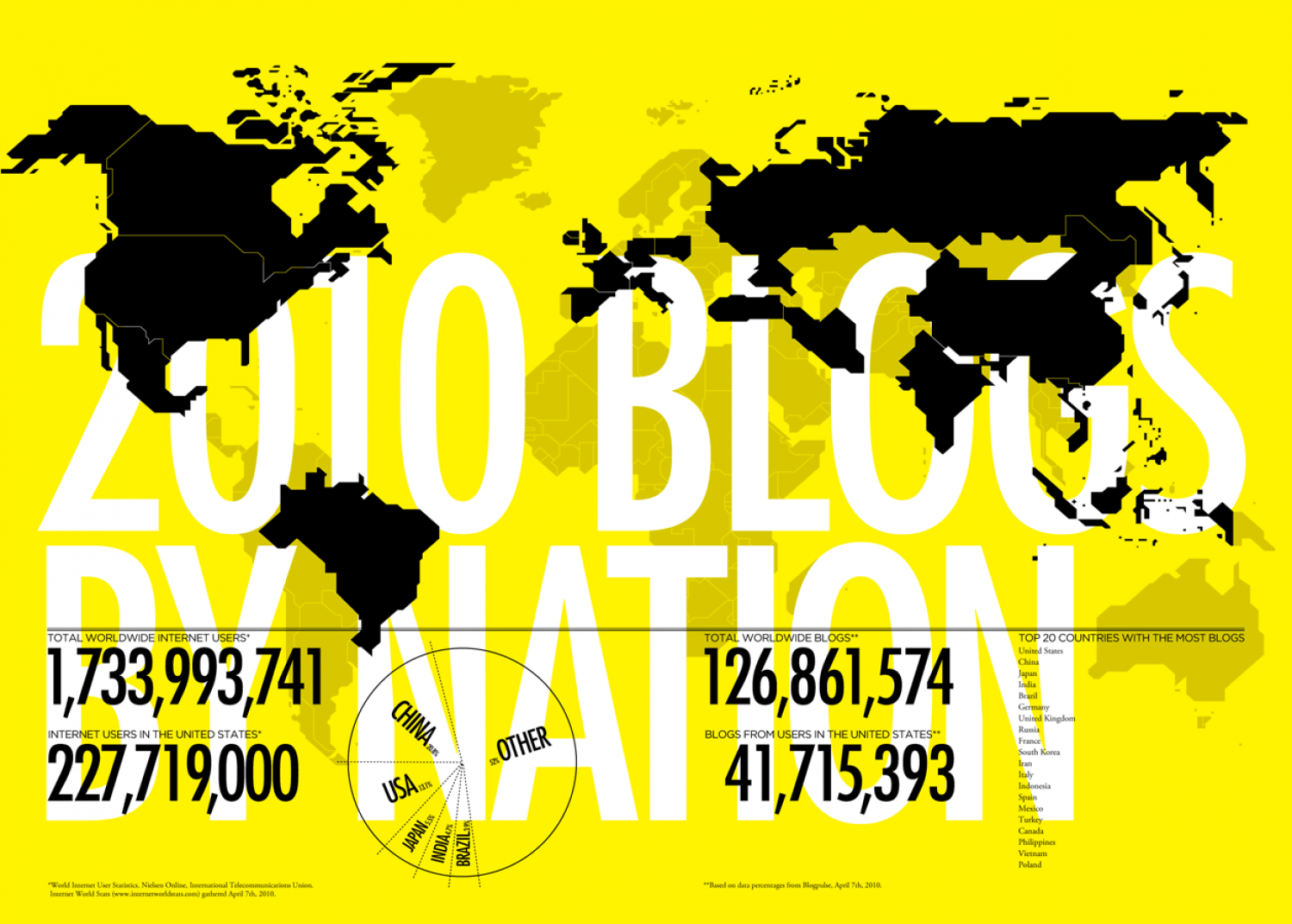 Blogs By Nation - 2010 Infographic