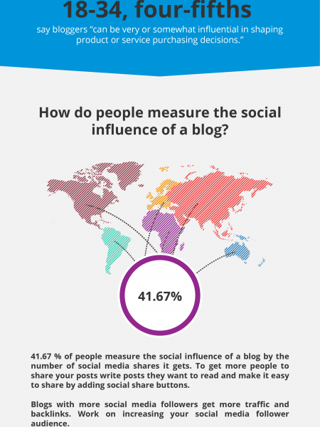 Blogs Infographic