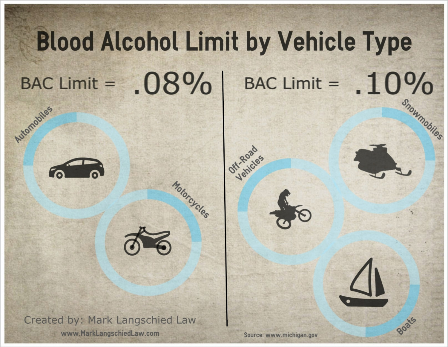Blood Alcohol Limit by Vehicle Type Infographic