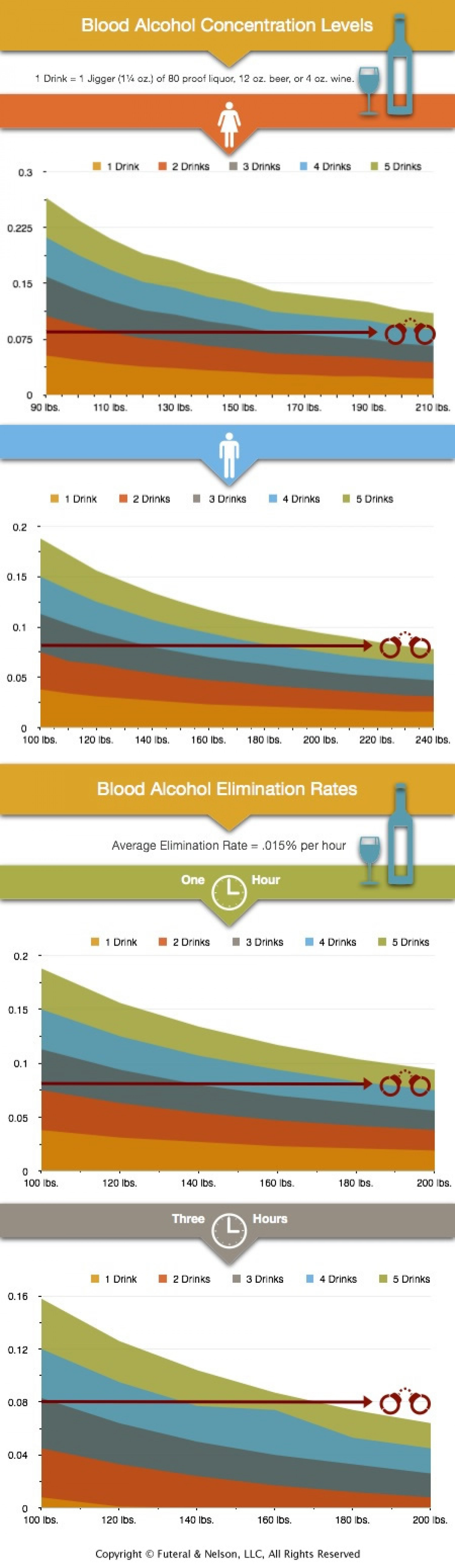 Blood Alcohol Limits Infographic