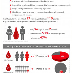 pros and cons of donating blood What are the disadvantages of donating blood  and disadvantages to the donator can anybody clarify.
