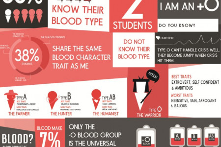 Blood group  Infographic