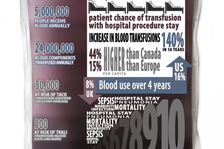 Blood Management Leads To Better Patient Outcomes Infographic
