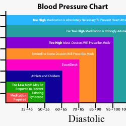 Blood Pressure Chart | Visual.ly