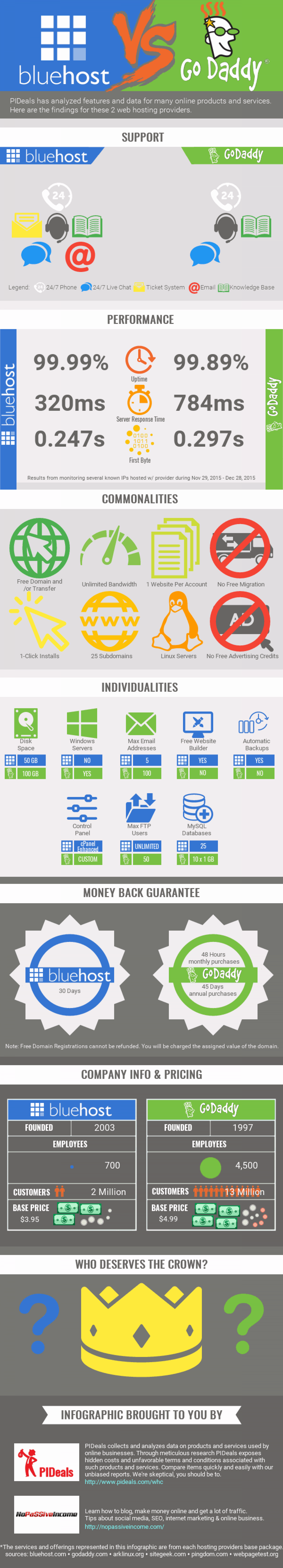Bluehost VS GoDaddy: Which One Gives the Best Service? Infographic