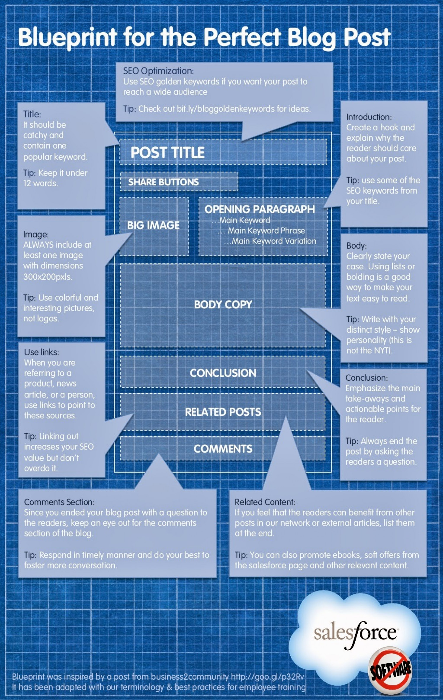 Blueprint for the perfect blog post visual blueprint for the perfect blog post infographic malvernweather Images