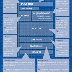 Blueprint for the perfect blog post visual malvernweather Images