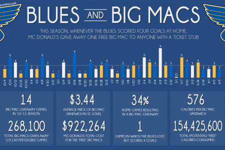 Blues and Big Macs  Infographic