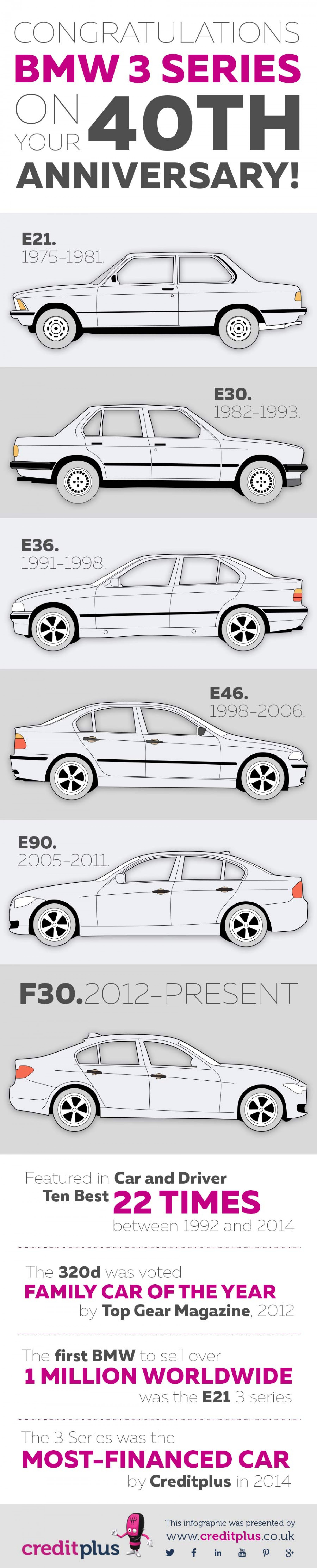 BMW 3 Series - 40 years of excellence Infographic