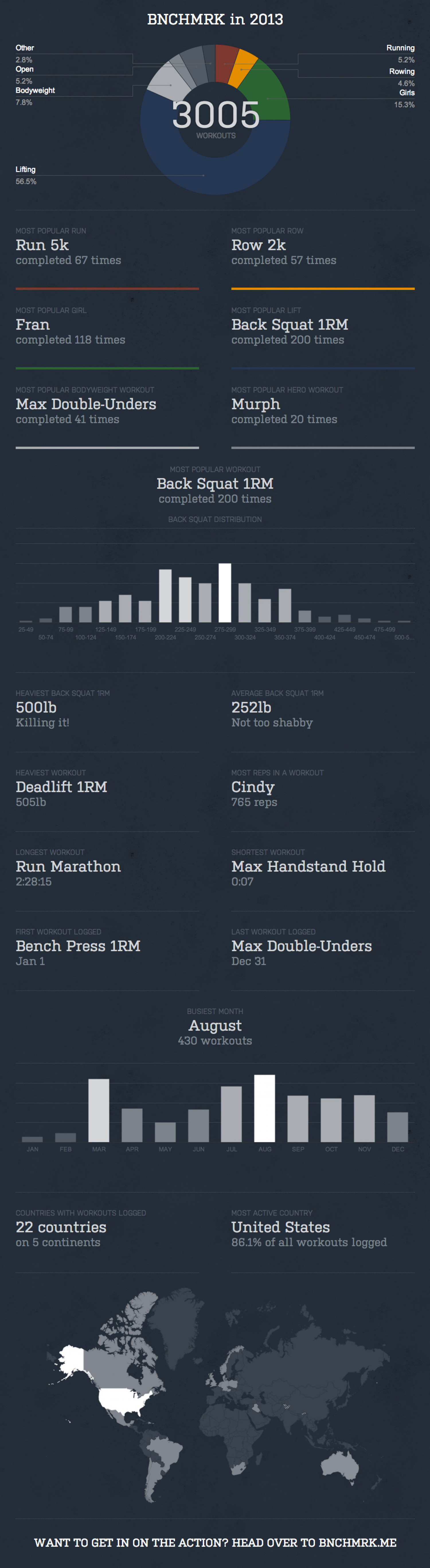 BNCHMRK in 2013 Infographic