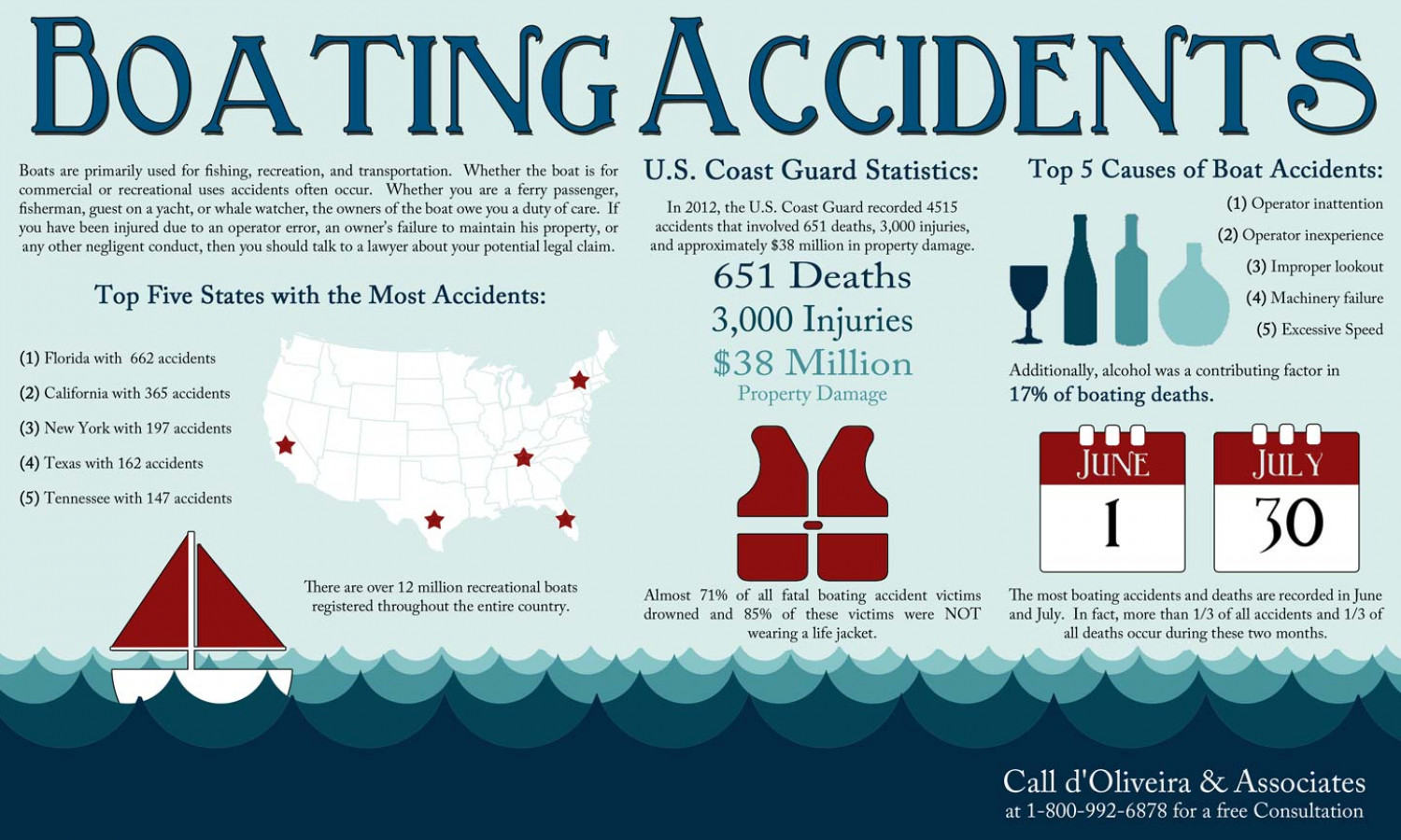 boating accidents Infographic