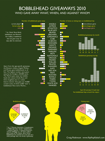 Bobblehead Giveaways 2010 Infographic