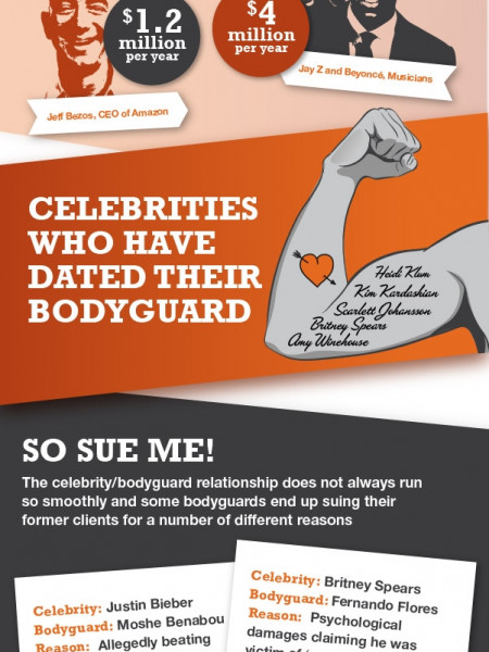Celebrity Security Infographic