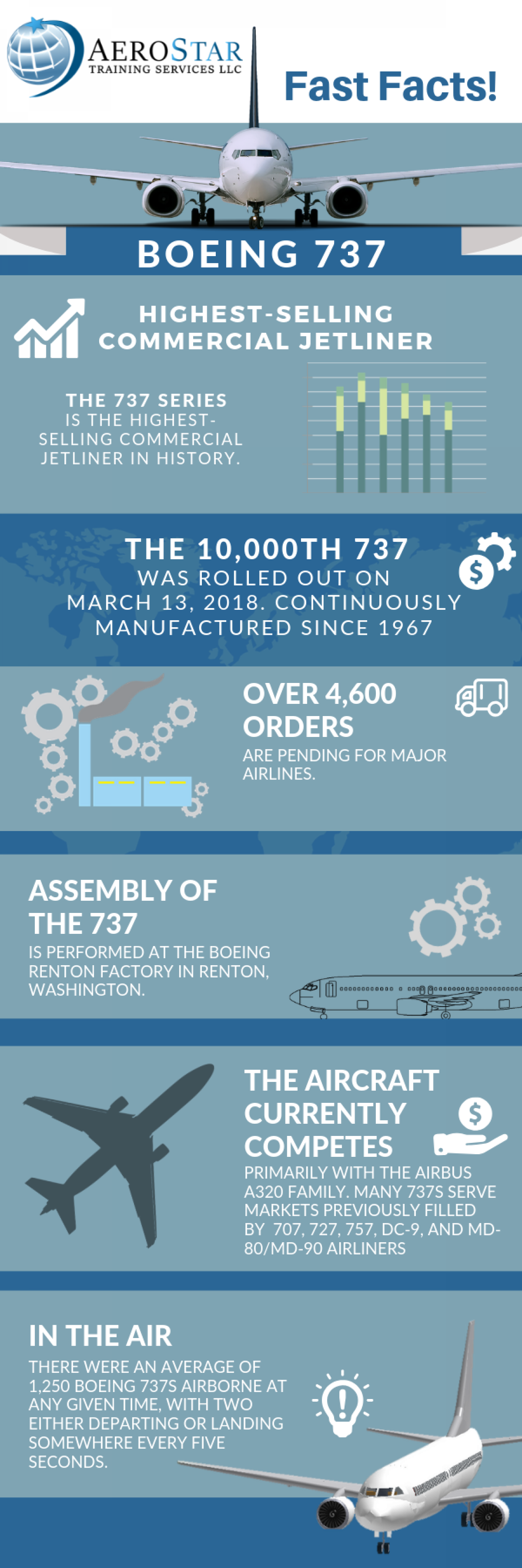 Boeing 737-  Fast Facts About the B737 Airliner Infographic