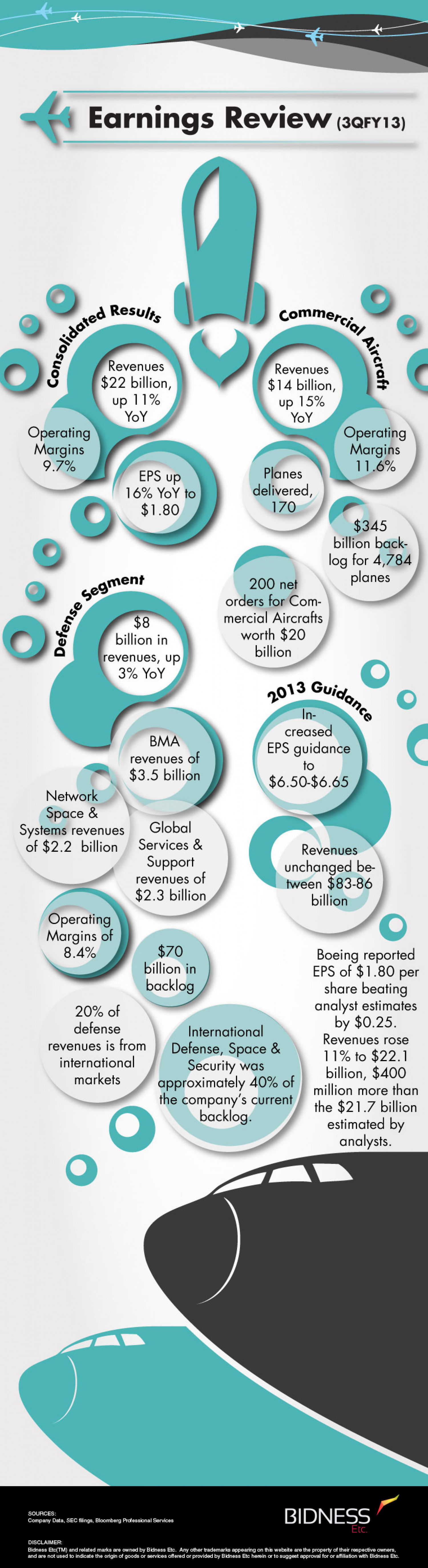 Boeing (BA) Earnings Review Infographic