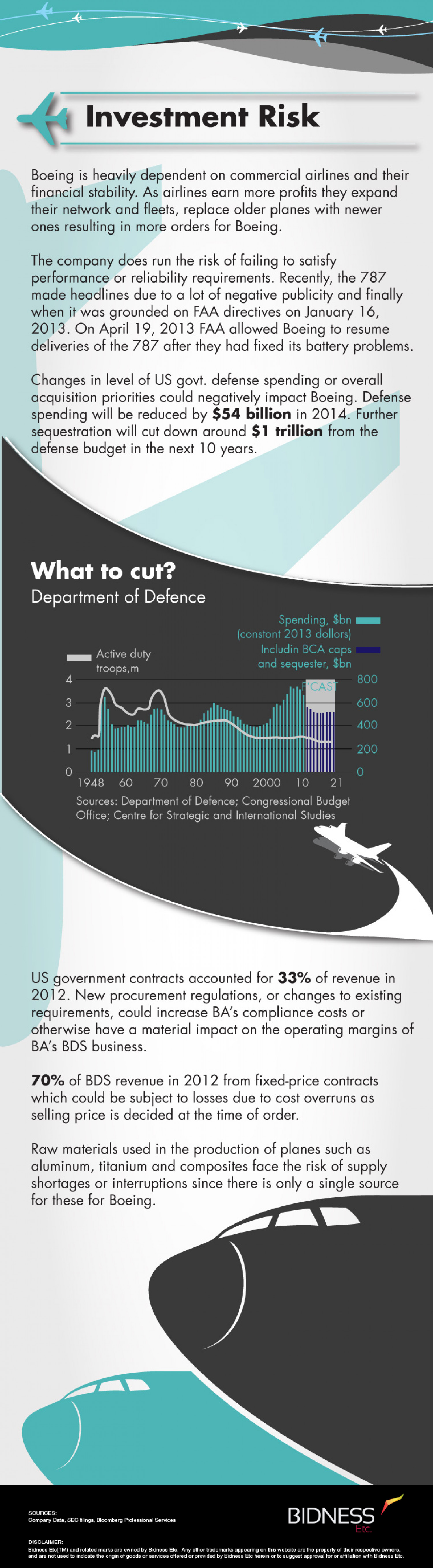 Boeing (BA) Investment Risks Infographic