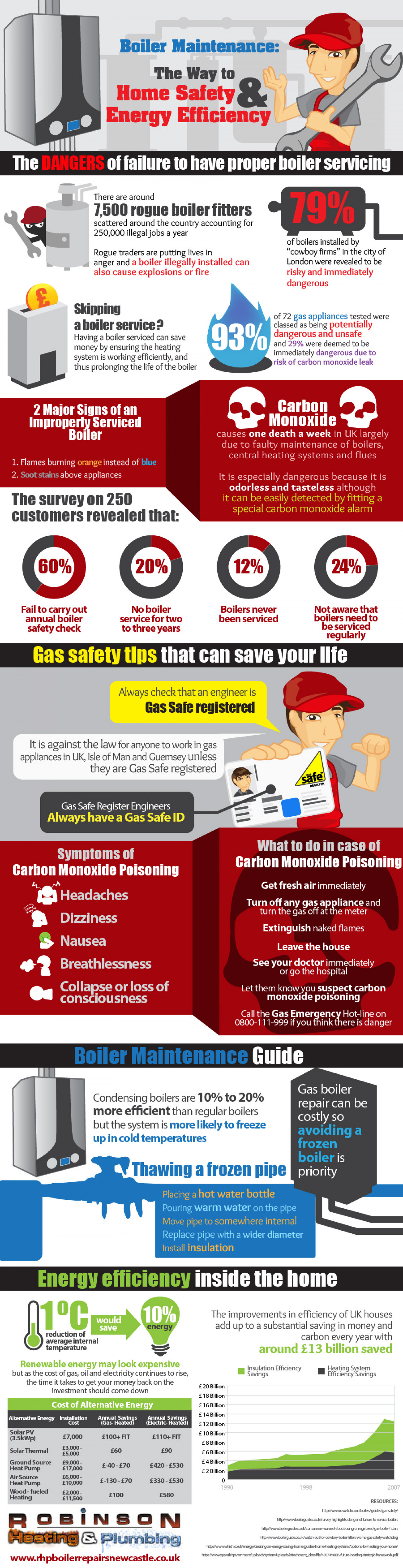 Boiler Maintenance: The Way to Home Safety and Energy Efficiency Infographic