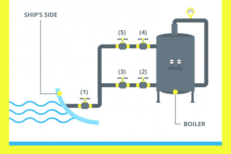 Boiler Systems: The Shipping Industry Infographic