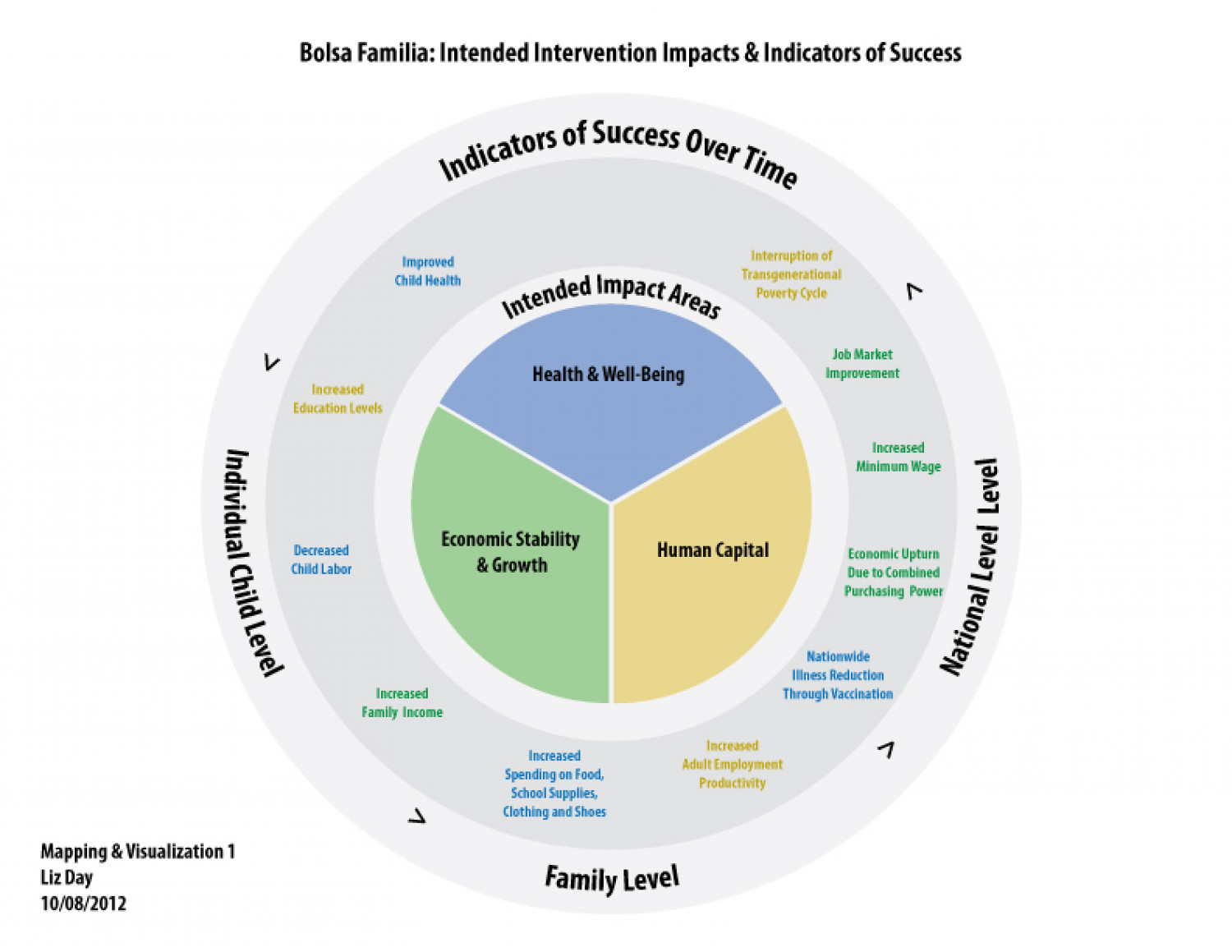 Bolsa Familia: Intended Intervention Impacts & Indicators of Success Infographic