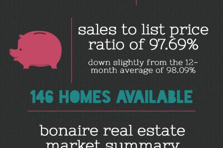 Bonaire GA Real Estate Market in August 2014 Infographic