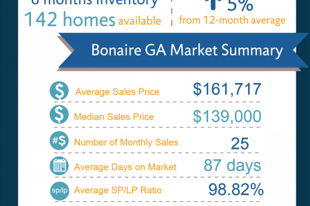 Bonaire GA Real Estate Market in February 2015 Infographic