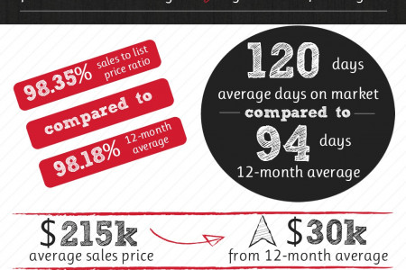 Bonaire GA Real Estate Market in July 2014 Infographic