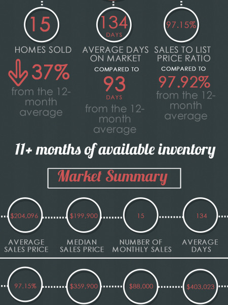 Bonaire GA Real Estate Market in May 2014 Infographic