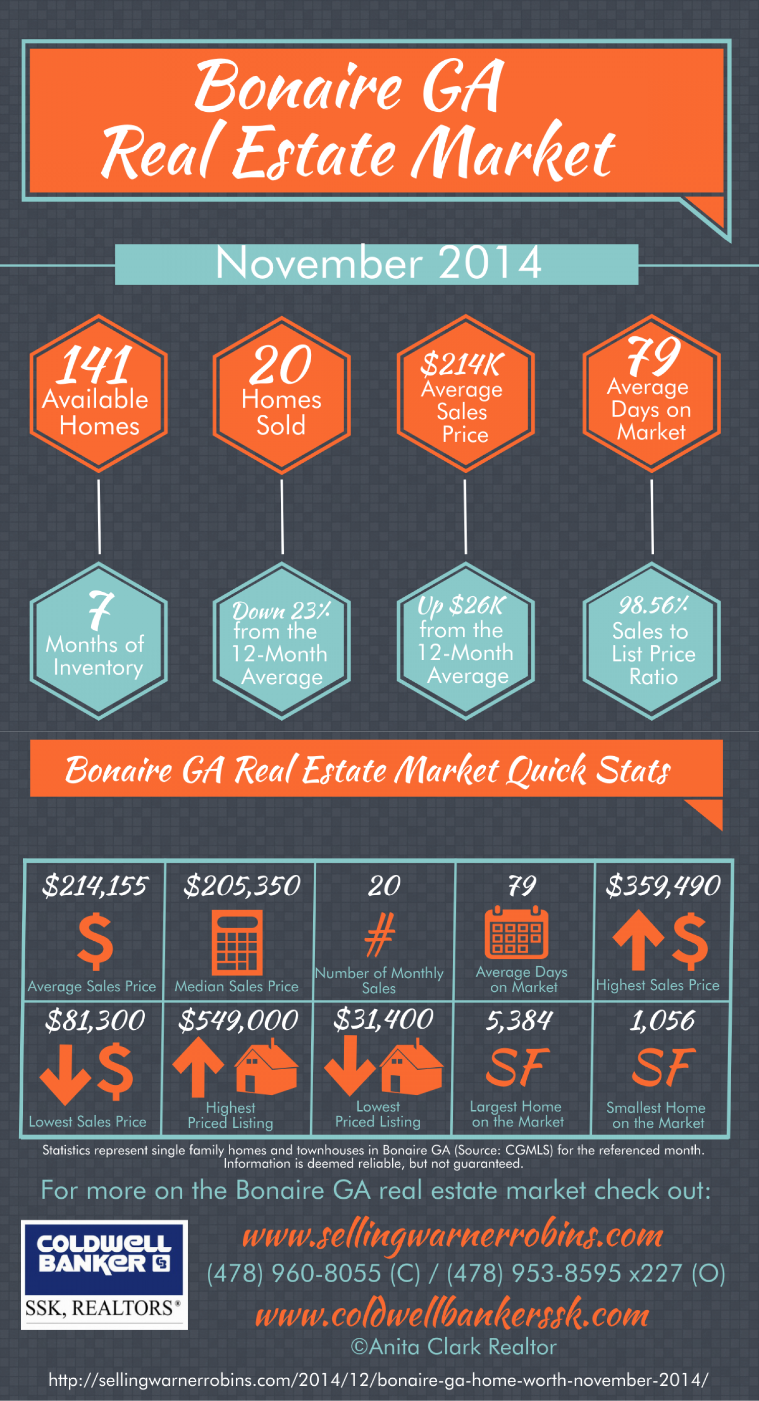 Bonaire GA Real Estate Market in November 2014 Infographic