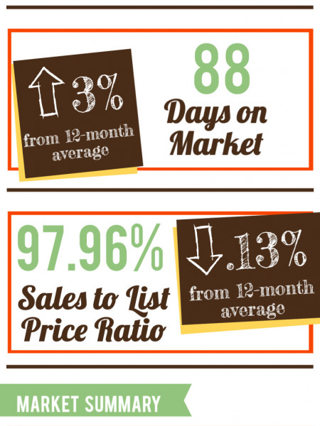 Bonaire GA Real Estate Market in September 2014 Infographic