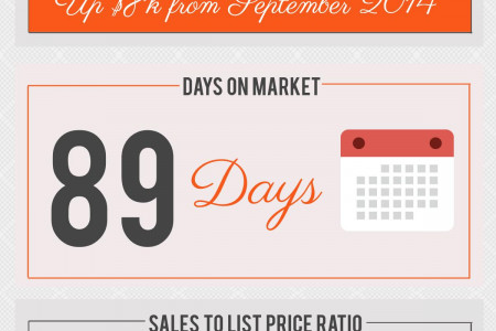 Bonaire GA Real Estate Market in September 2015 Infographic