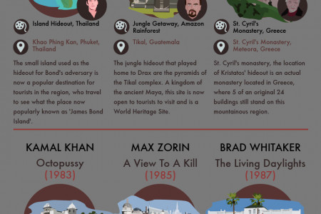 Bond Villain HQs You Can Visit In Real Life Infographic