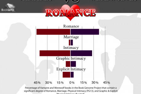 Book Battle: Vampires Vs Werewolves in Romance Infographic