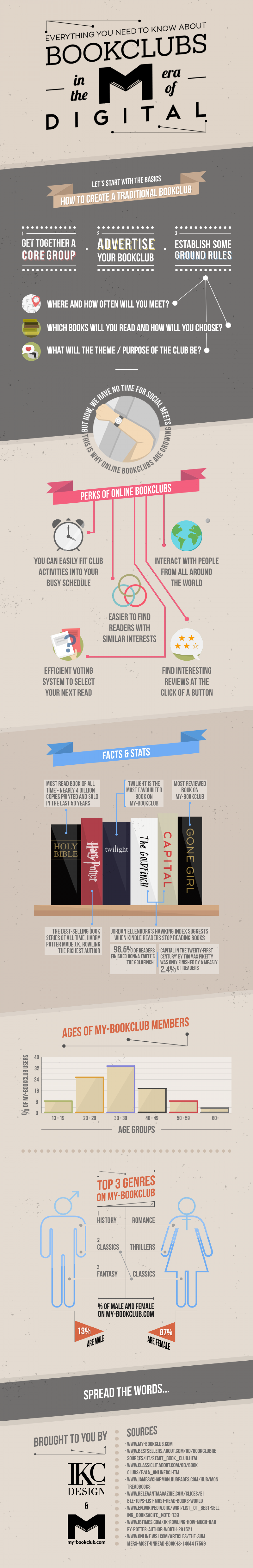 Bookclubs In The Era Of Digital Infographic
