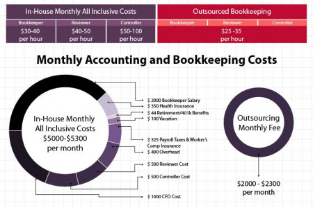 Bookkeeping Outsourcing Benefits Infographic