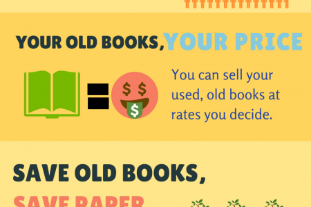 BookMandee - to Sell Used, Old Books in India Infographic