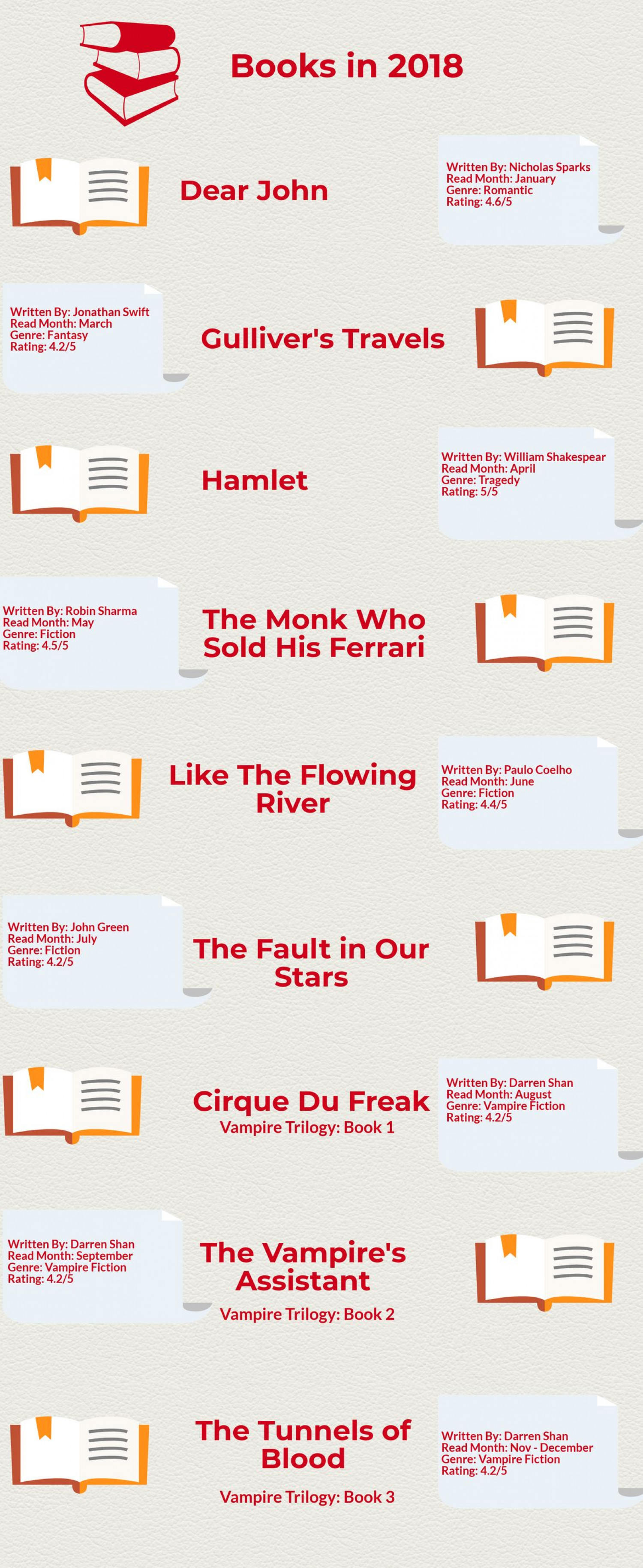 Books in 2018 Infographic