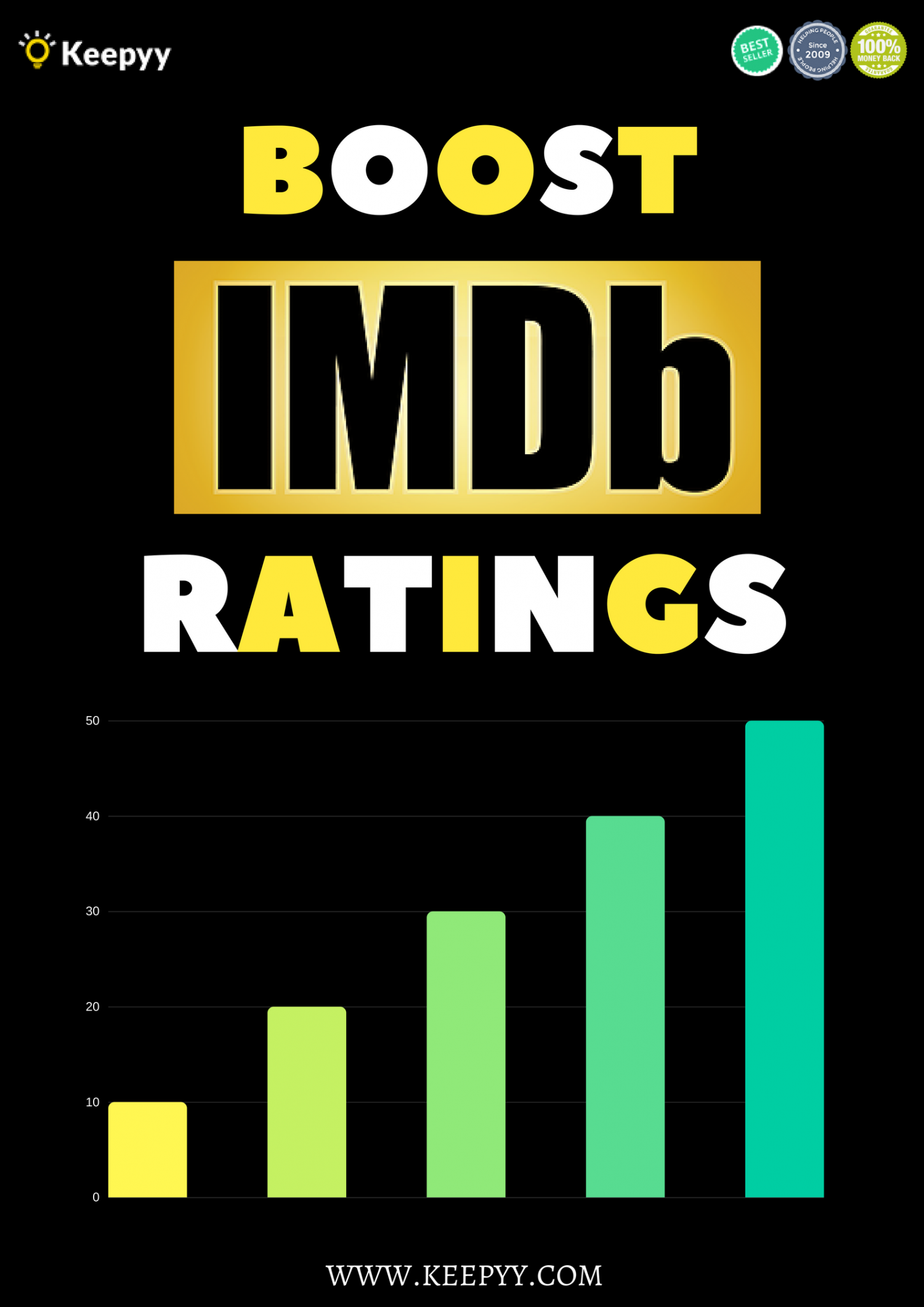 Boost IMDb Ratings Infographic