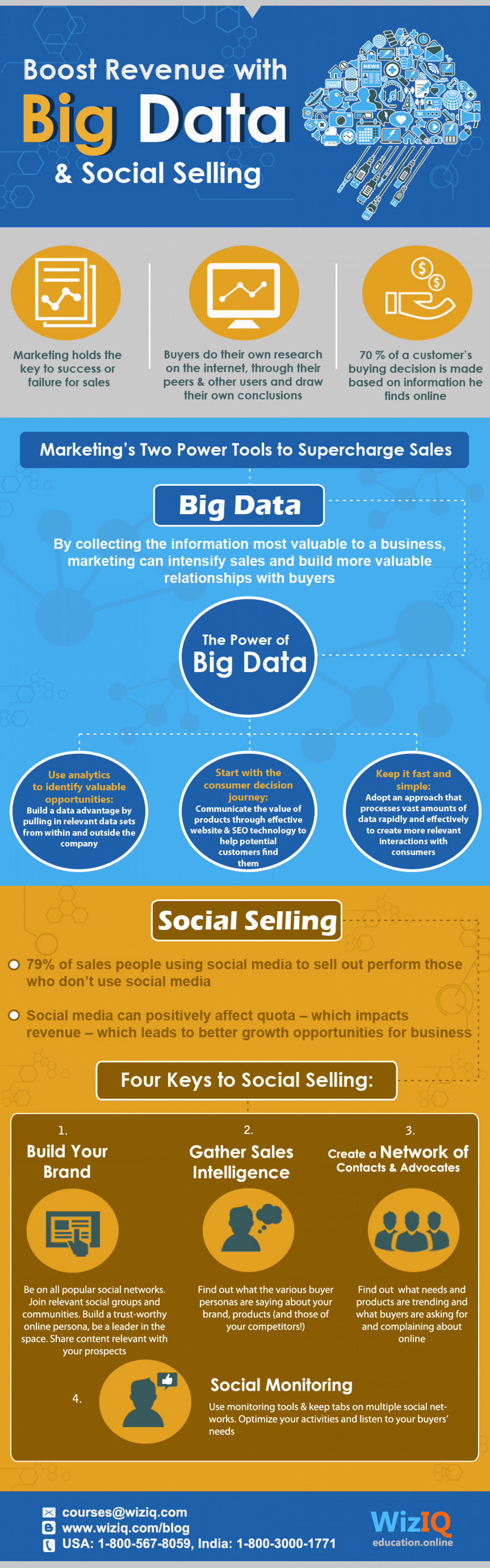 Boost Revenue with Big Data & Social Selling Infographic