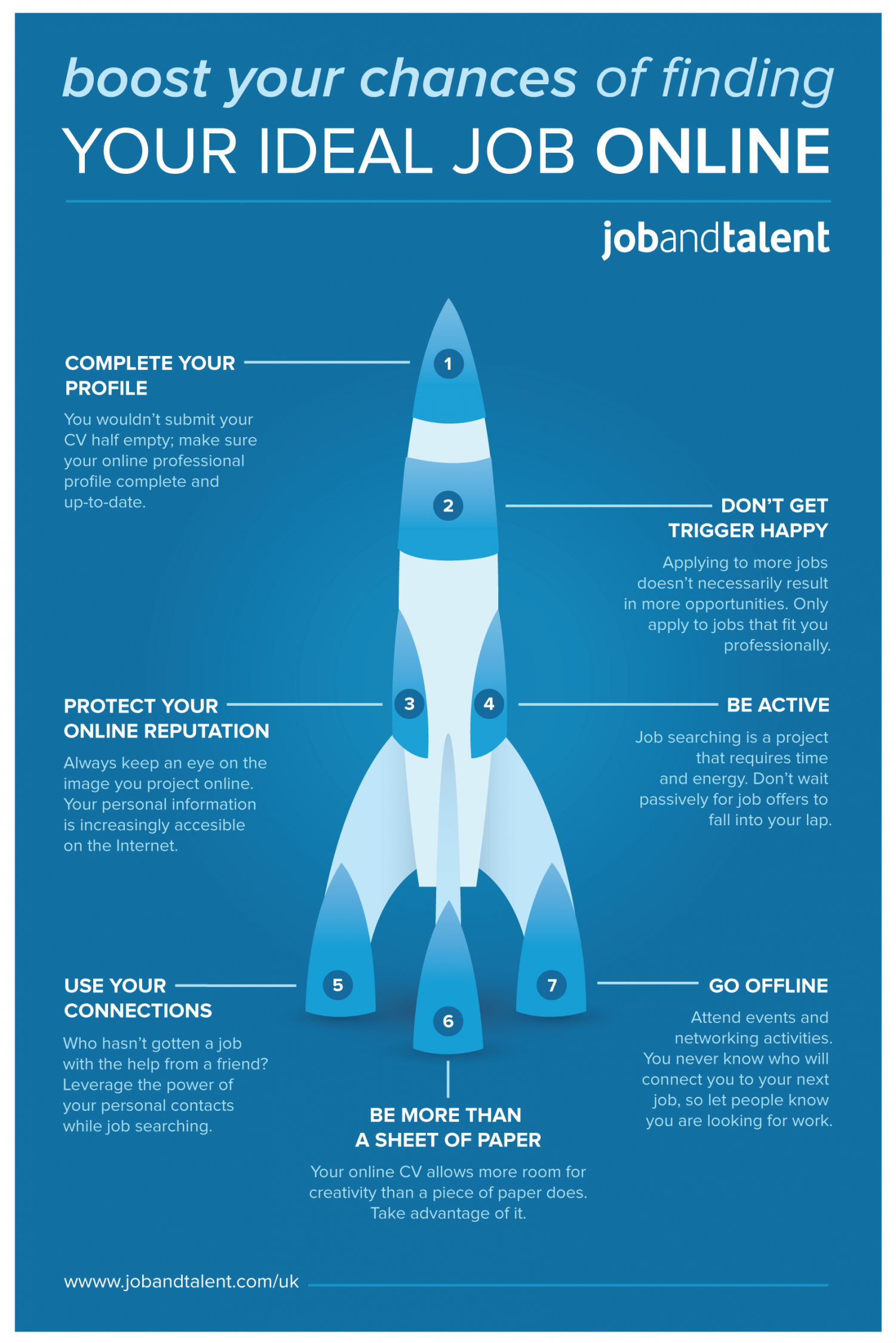 Boost your chances of finding your ideal job online Infographic