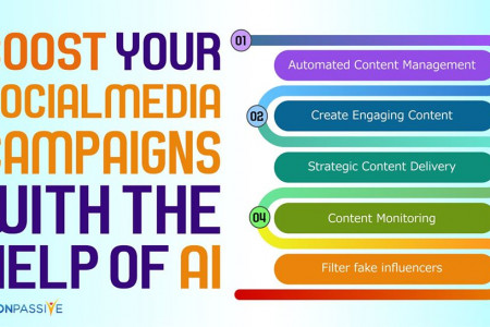 Boost your Social Media Campaigns with the help of AI  | ONPASSIVE Infographic