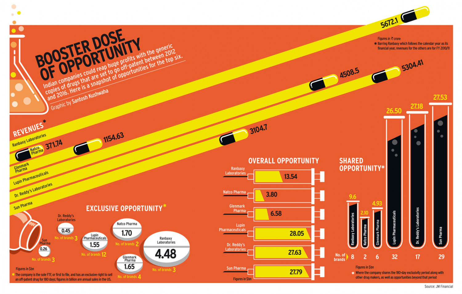 BOOSTER DOSE OF OPPORTUNITY Infographic