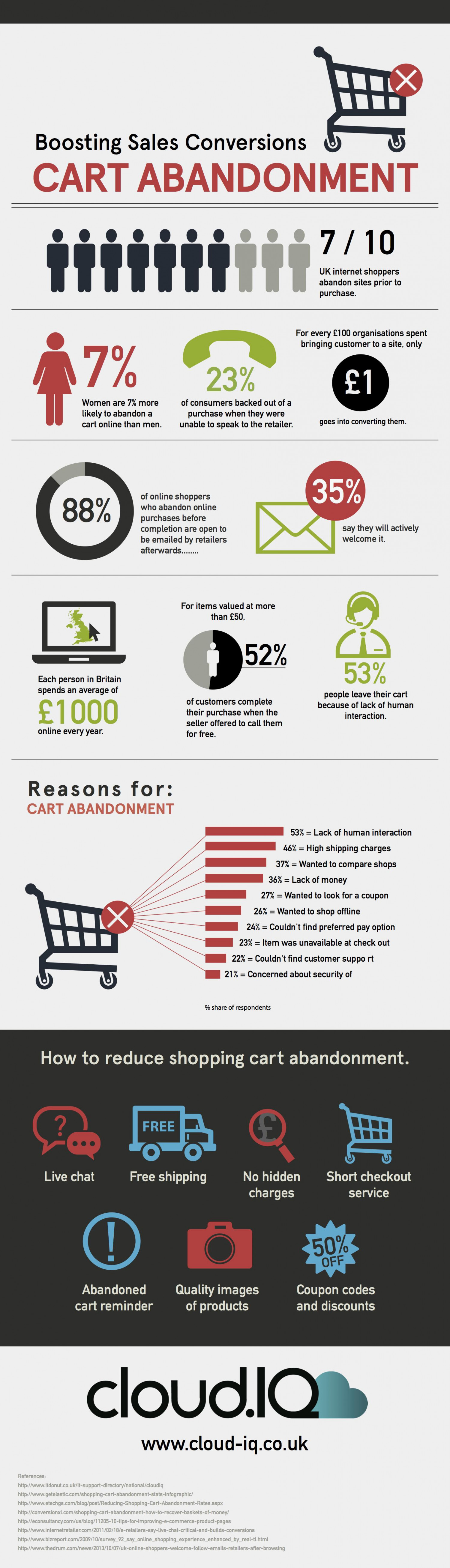 Boosting Sales Conversions:Cart Abandonment Infographic