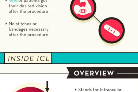 Boosting Your Vision: Comparing LASIK and ICL Infographic