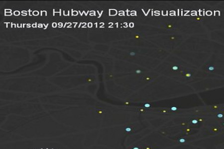 Boston Hubway Data Visualization Infographic
